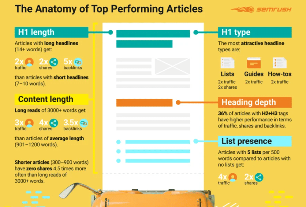 Picture showing the anatomy of top performing articles showing that long form content gets more traffic, shares and backlinks.
