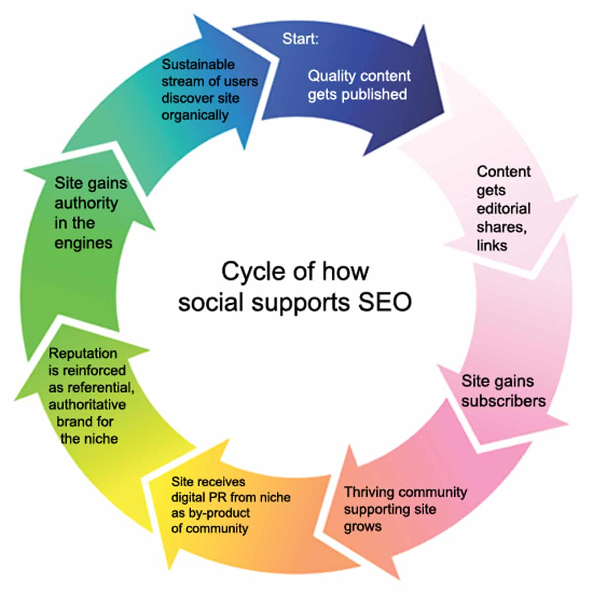 Picture showing the inter-relationship between SEO, engineering optimisation and Social Media.