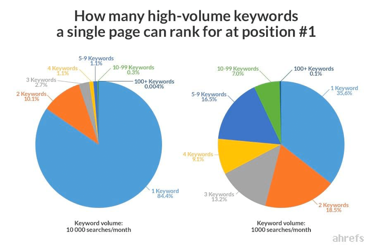 Data shows High quality content has few keywords
