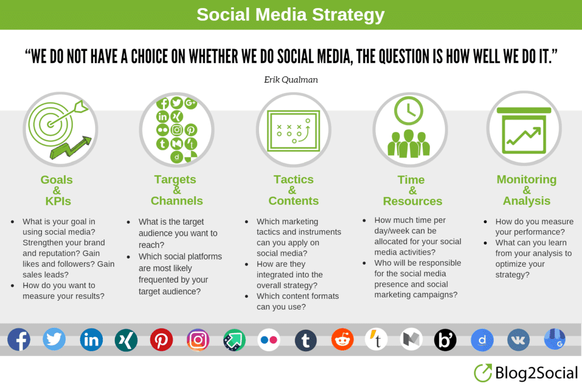 Picture showing the Social media managed Strategy emphasizing that social media strategy starts from the business mission.