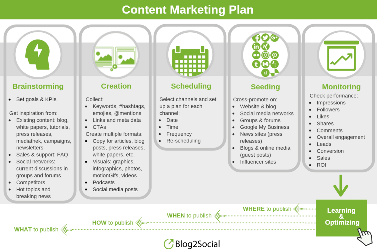 Picture showing the Social Media Marketing Planning components brand aware.